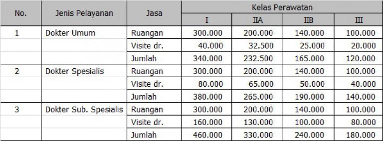 Tarif Pelayanan Rawat Inap Rsud Al Ihsan Provinsi Jawa Barat